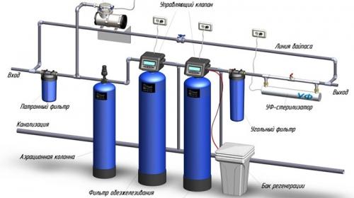 Современные методы водоочистки
